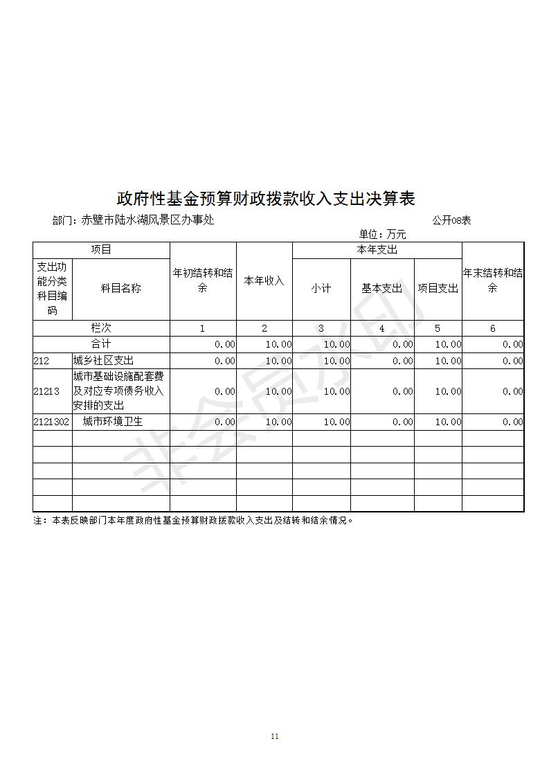 赤壁市陆水湖风景区办事处2017年度部门决算公开